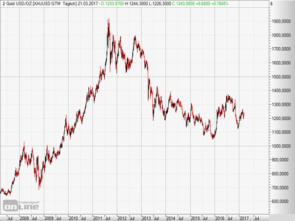 Derr Goldpreis in den letzten zehn Jahren